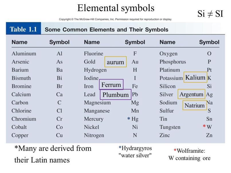 Periodic table of elements latin names image collections periodic periodic table latin names of elements image collections periodic periodic table of elements list with latin urtaz Choice Image