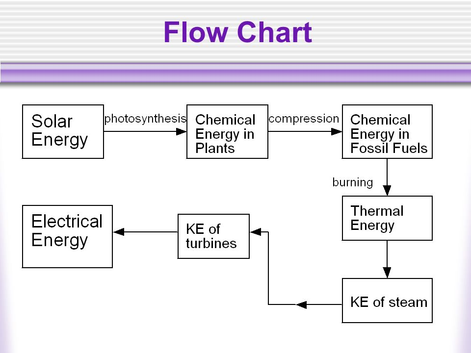 fossil fuel power station diagram rj45 splitter wiring energy, and climate change - ppt video online download