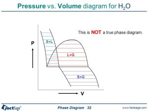General Phase Diagram Sections  ppt download