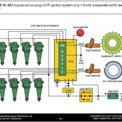 4 6 Timing Marks Diagram Lifan 125 Cdi Wiring Figure 16–1 Internal Construction Of An Oil-cooled Ignition Coil - Ppt Video Online Download