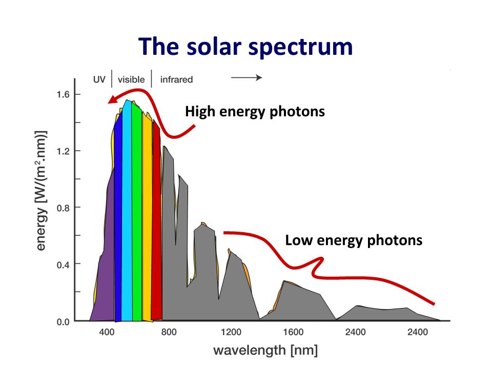 Using molecules to capture solar energy  ppt download