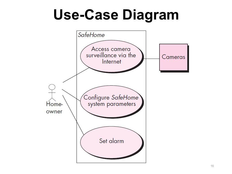 user interaction flow diagram 2006 gmc yukon radio wiring chapter 9 요구사항 모델링: 시나리오 기반 방법론 requirements modeling: scenario-based methods 임현승 강원대학교 revised ...