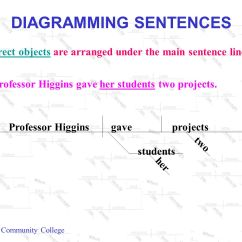 Diagram My Sentence Online Pressure Switch For Well Pump Wiring Diagramming Sentences Ppt Video Download