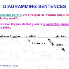 Sentence With Prepositional Phrase Diagram Cat 5 Wiring Wall Jack B Diagramming Sentences Ppt Video Online Download