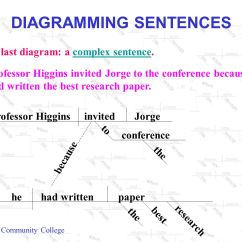 Diagram My Sentences 2004 Toyota Corolla Car Stereo Wiring Diagramming Ppt Video Online Download