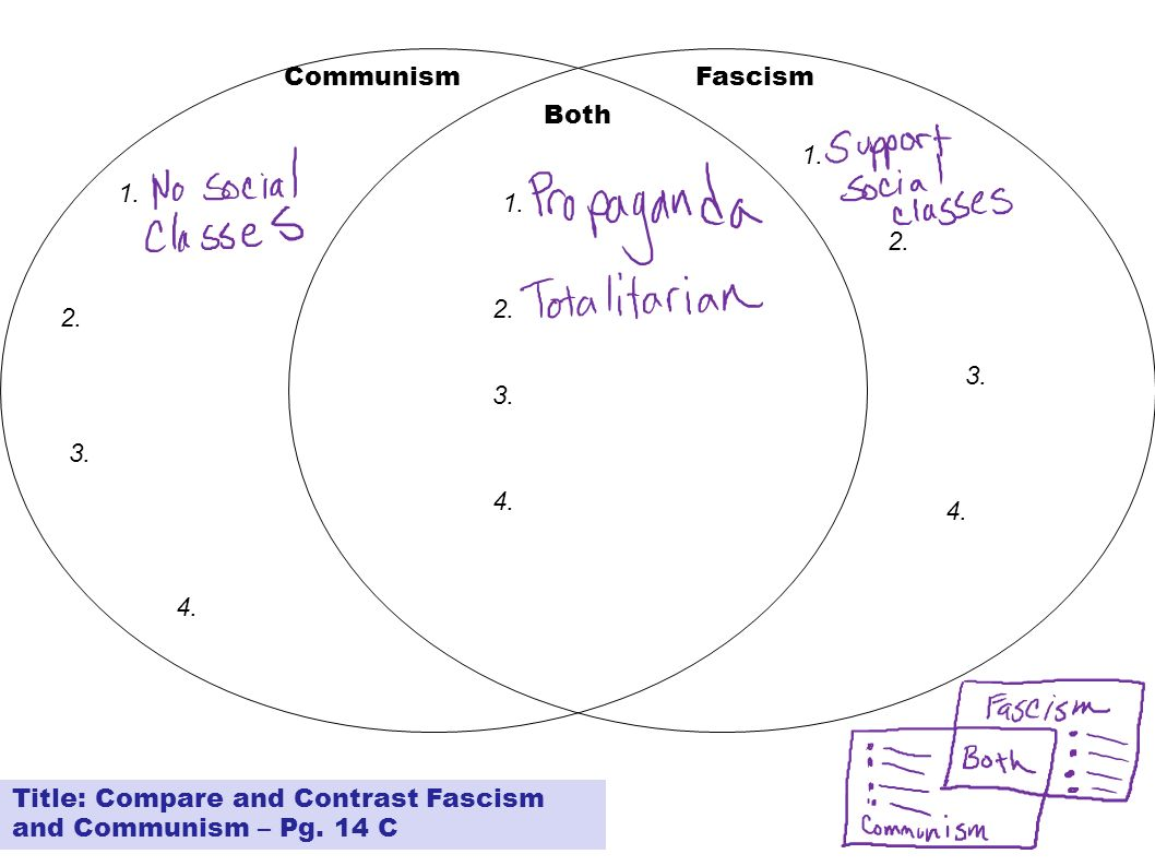 communism vs socialism venn diagram 1966 mustang ab werk vocabulary word maps please do not talk at this time jan