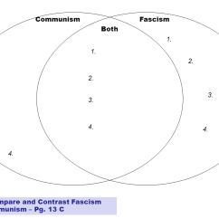 Communism Vs Socialism Venn Diagram Diagramming Compound Sentences Worksheets Vocabulary Word Maps Please Do Not Talk At This Time Jan