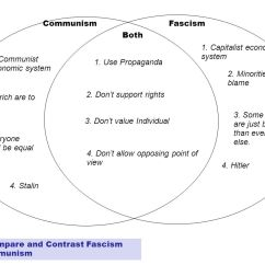 Communism Vs Socialism Venn Diagram Farmall Super C 12 Volt Wiring Vocabulary Word Maps Please Do Not Talk At This Time Jan