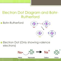 Bohr Diagram Of Iron 4 Way Wiring Trailer Molecular Compounds Mr. Macmillan. - Ppt Video Online Download