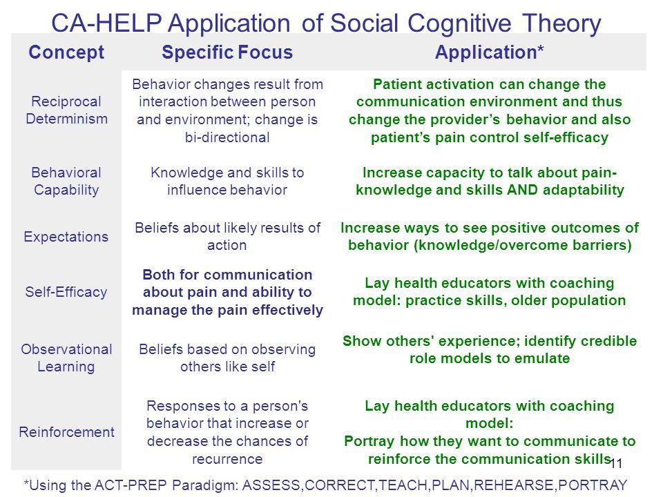 Epi 246 Social Cognitive Theory Information Motivation