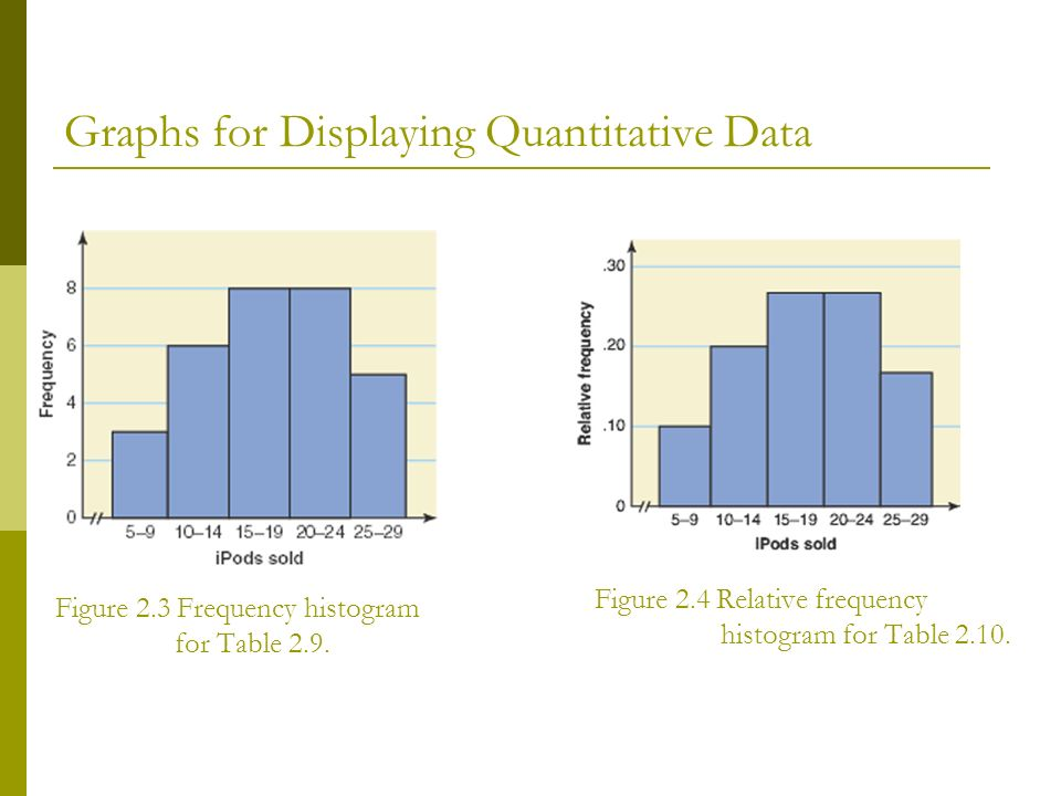 ORGANIZING AND GRAPHING DATA