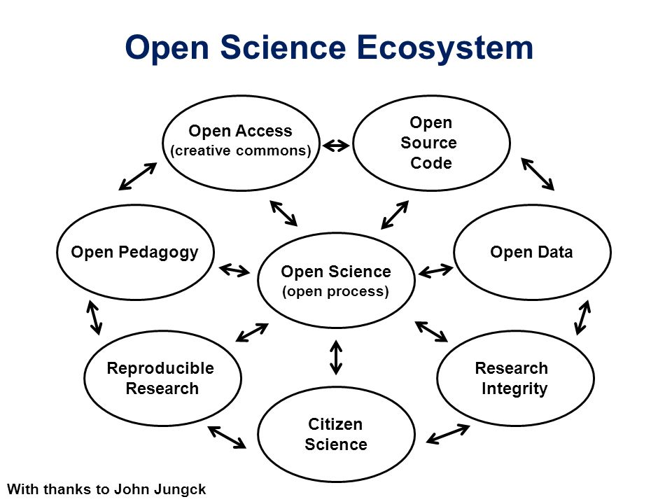 Open Source Projects for Undergraduate Research