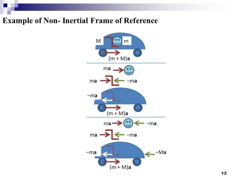 Non Inertial Frame Of Reference Ppt   pixels1st.com