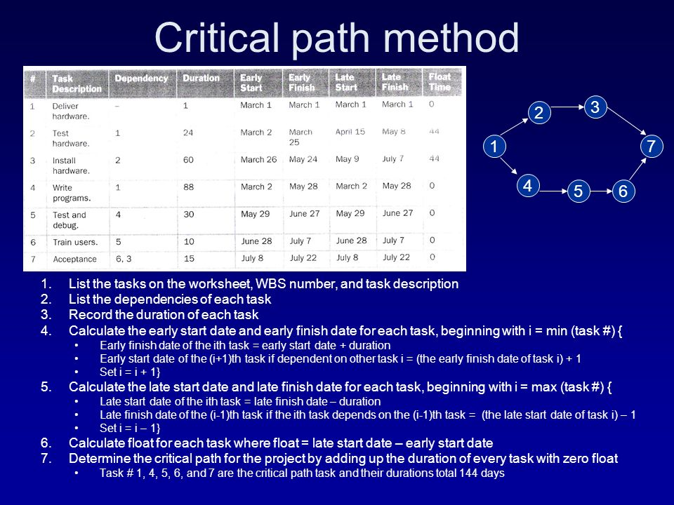 project management network diagram critical path holden vt wiring geog 469 gis workshop management. - ppt video online download