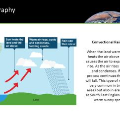 Types Of Rainfall With Diagrams Kazuma Quad Wiring Diagram Geography Write Weather Topic At The Back Your Jotter. - Ppt Download
