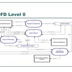 Level 0 Dfd Diagram For Library Management System 1999 Saturn Sl1 Radio Wiring Pasadena Public Summer Reading Program Data Flows - Ppt Video Online Download