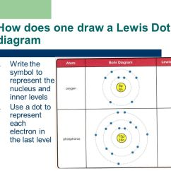 Lewis Dot Diagram For A Cation Cardiac Muscle Tissue Labeled Science 20 Unit Chemistry - Ppt Video Online Download