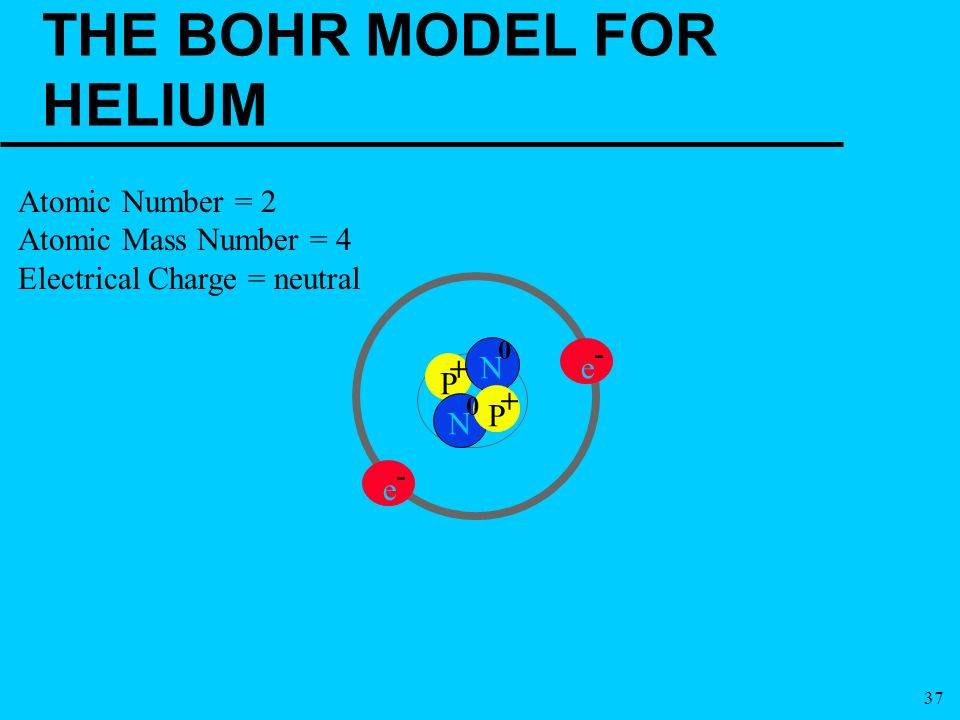 bohr rutherford diagram of helium volvo v70 wiring 1999 the model atom (1911) - ppt download
