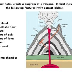 Inside Volcano Diagram Vent Network Wiring Chapter Tweleve Volcanoes. - Ppt Video Online Download