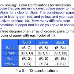 Color Combinations For Diagram Wiring Dimmer Switch Australia Section 2 1 Sets And Whole Numbers Ppt Video Online Download