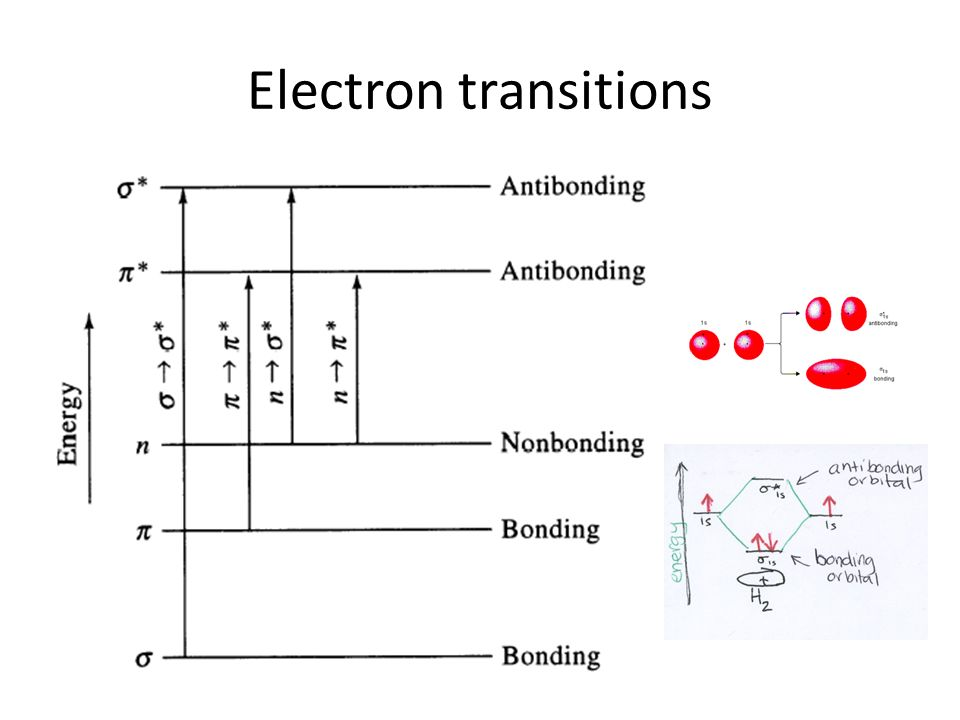 molecular orbital diagram of oh biological weathering what is spectroscopy? spectroscopy the study interaction between matter and radiated ...