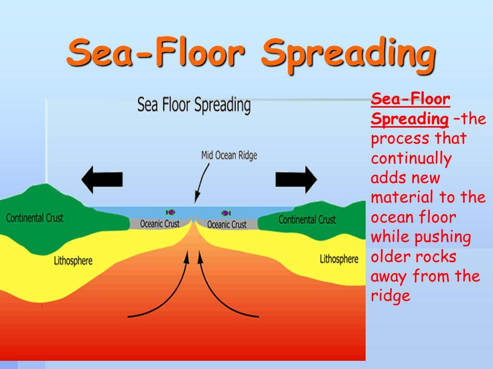 Blank Diagram Of Seafloor Spreading Automotive Block Diagram