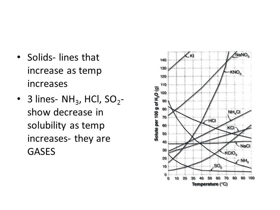Unit 8- Solutions Aqueous Boiling point Colligative
