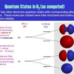 Molecular Orbital Diagram For H2 Mercruiser 3 0 Alternator Wiring Theory - Ppt Download