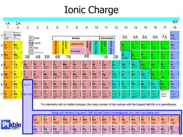 Ionic charge trend periodic table periodic diagrams science 6 ionic charge elements ordered by atomic number periodic trends table urtaz Gallery