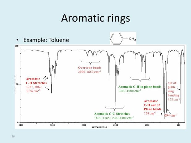 Spectra Of Rings