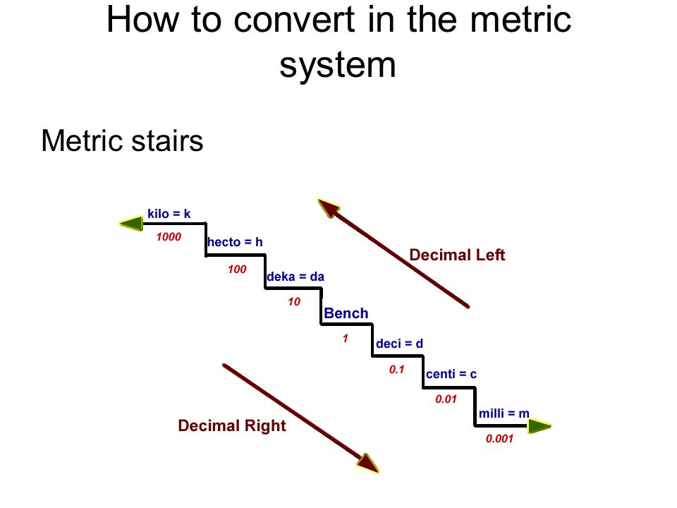 Measuring in Metric Units (1-5, pg 26) Customary system (3