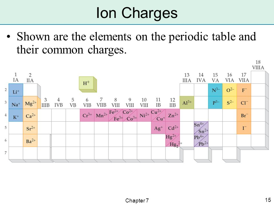 Periodic Table Ion Charge Chart