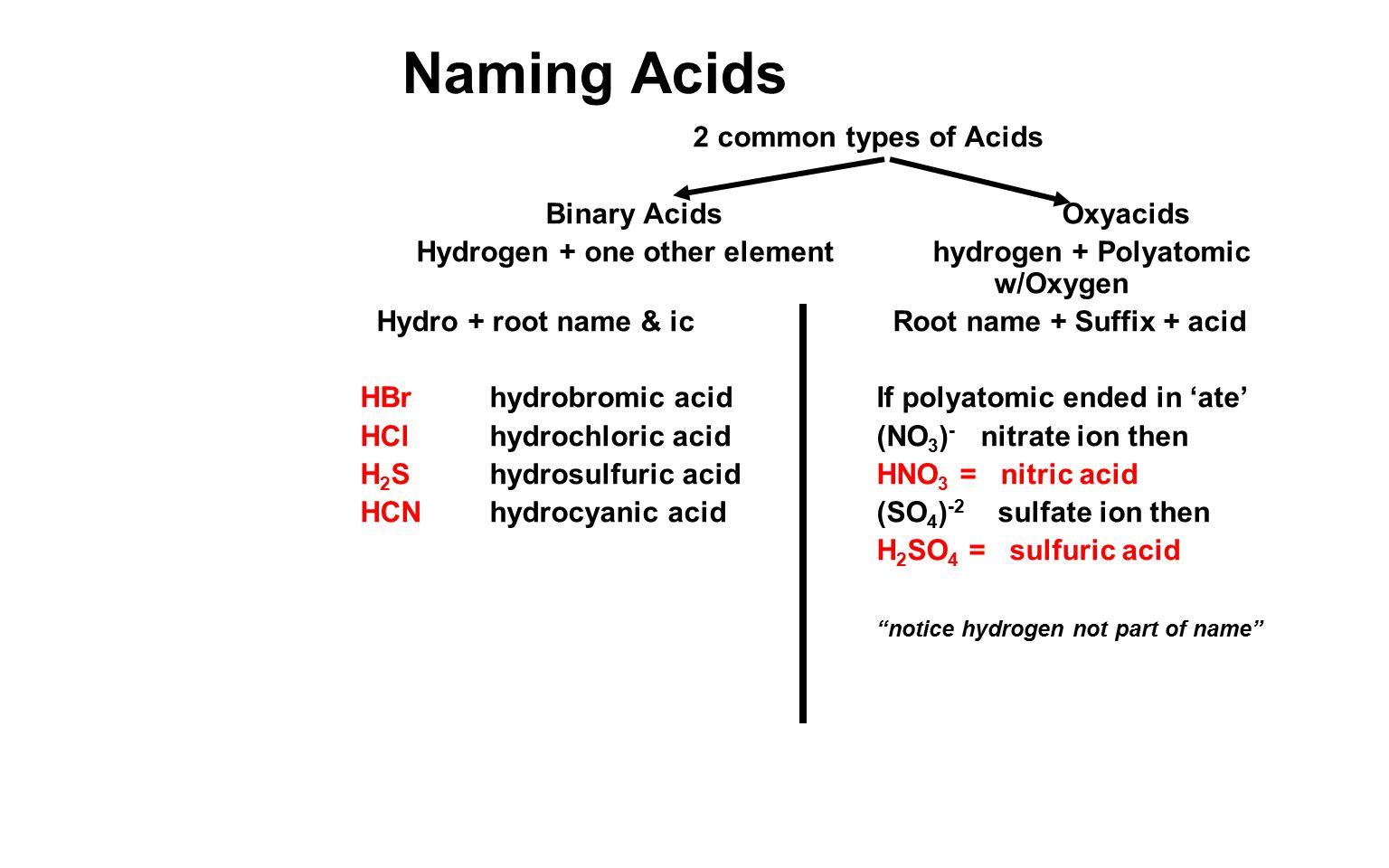 Worksheets Acid Nomenclature Worksheet Cheatslist Free