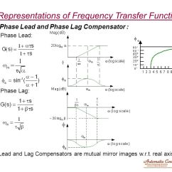 Network Diagram Online Speaker Cable Wiring Chapter 9 Frequency Response And Transfer Function - Ppt Video Download