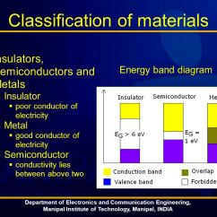 Energy Band Diagram Of Metal Basic Lighting Electronics Module 1 Introduction To Semiconductors