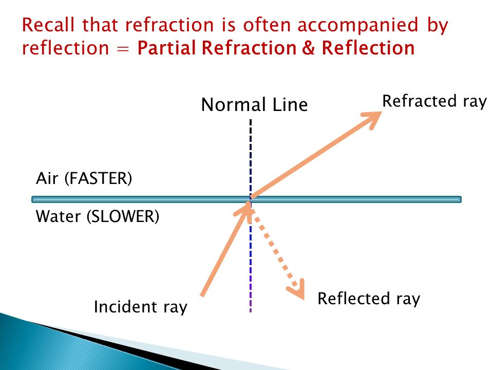 Refraction Ppt Video Online Download