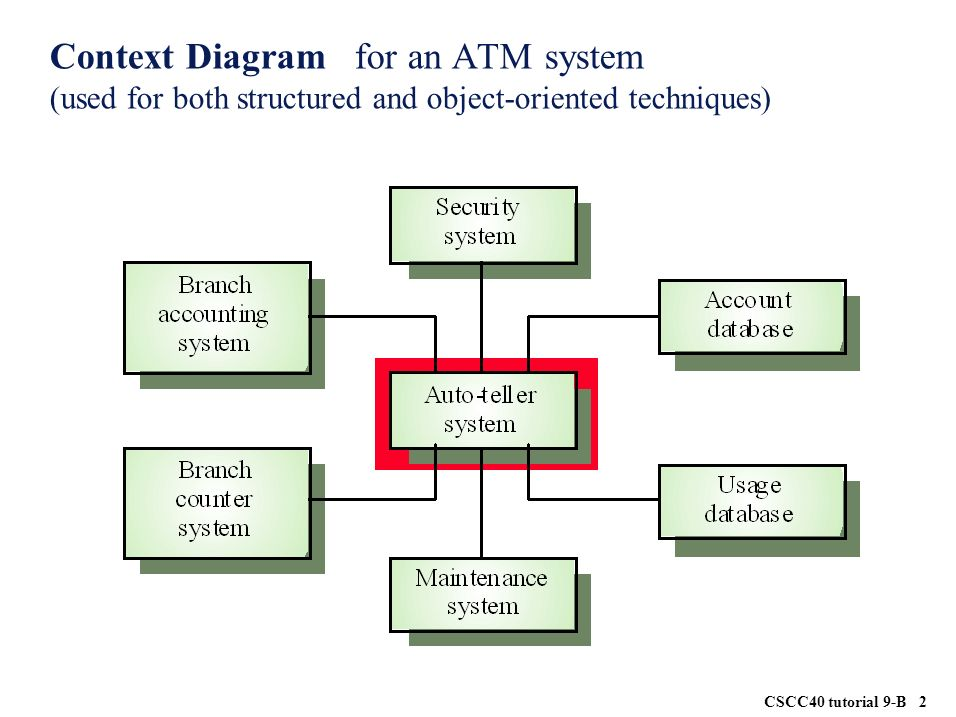hospital database design diagram 2004 dodge neon radio wiring use case for the gas pump system - ppt video online download