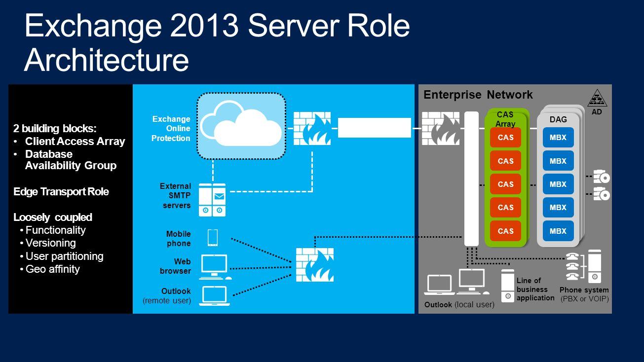 Exchange Server 2013 Architecture Ppt Download