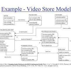 Er Diagram Movie List 2006 Kia Spectra Stereo Wiring Copyright, Harris Corporation & Ophir Frieder, Ppt Video Online Download
