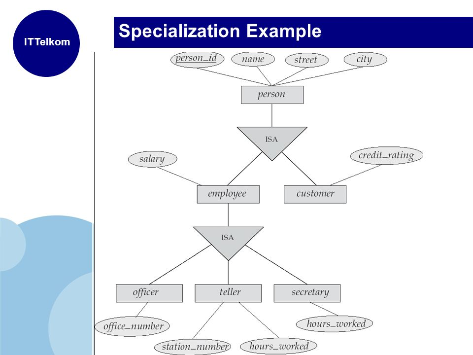 Specialization Vs Generalization Research Paper Help