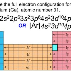 Electron Dot Diagram For P Energy Pyramid Section 4: Configurations - Ppt Video Online Download