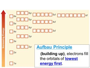 Section 4: Electron Configurations  ppt video online download