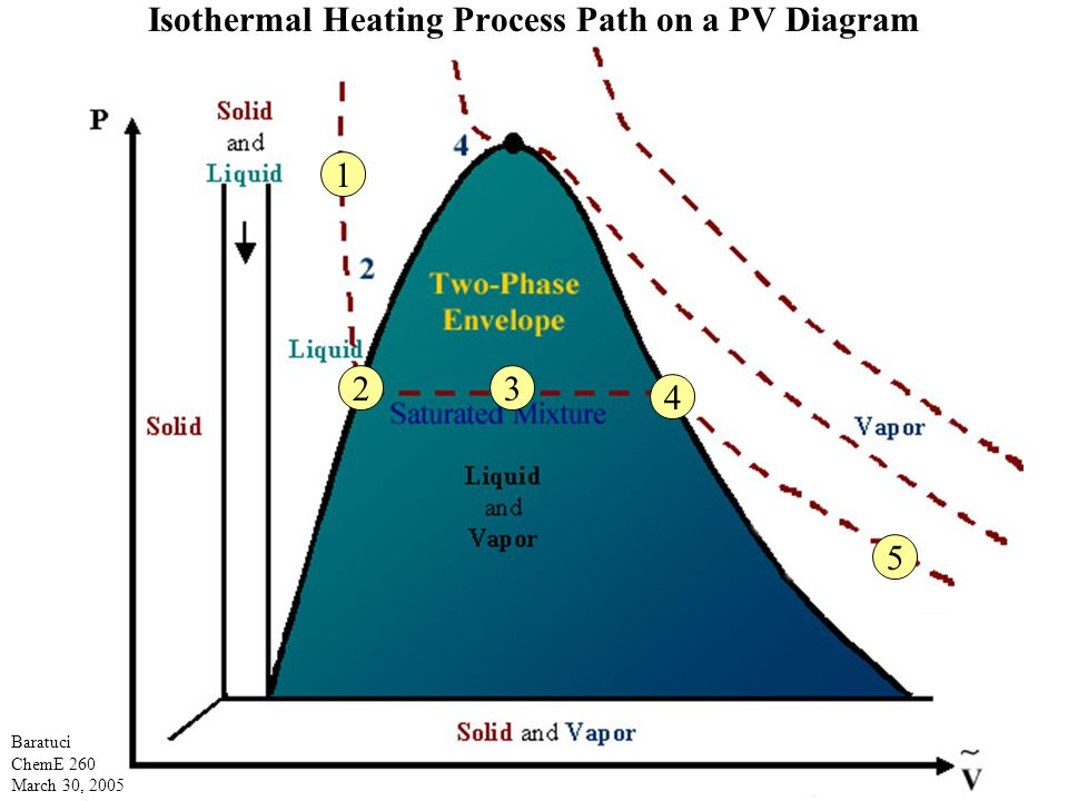 phase diagram solid liquid gas 4 way switch wiring uk cheme 260 phases and diagrams for pure substances - ppt download