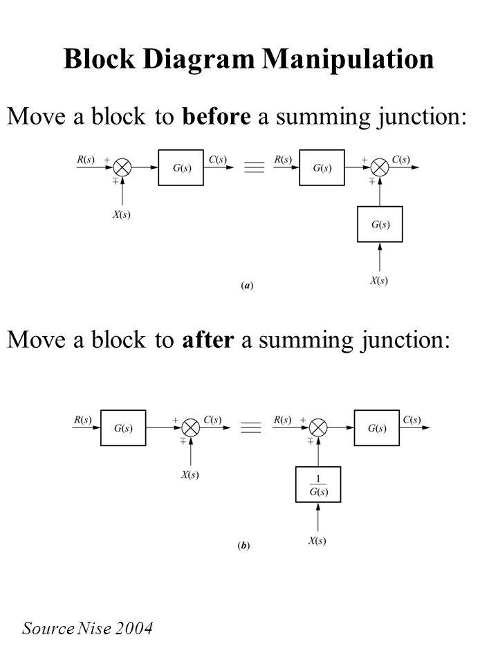 block diagram summing junction