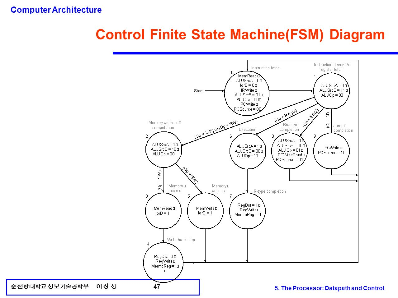 state machine diagram in block obd2a wiring 5 the processor datapath and control ppt video online