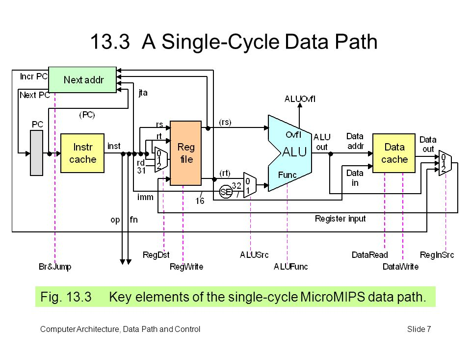 Part Iv Data Path And Control  Ppt Download