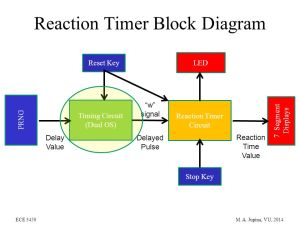Reaction Timer Project  ppt video online download