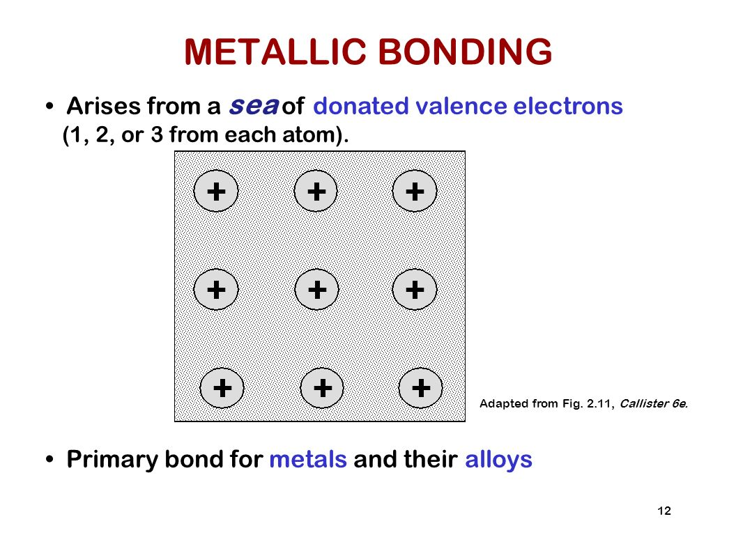 Chapter 2 Atomic Structure And Interatomic Bonding