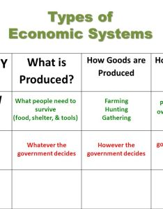 Types of economic systems economy ppt video online download also economies buransiondelrio rh