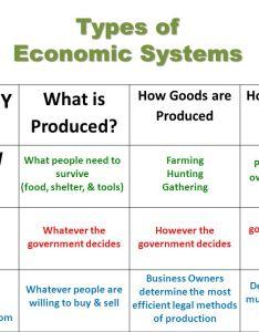 also types of economic systems rh widyapurimandiri